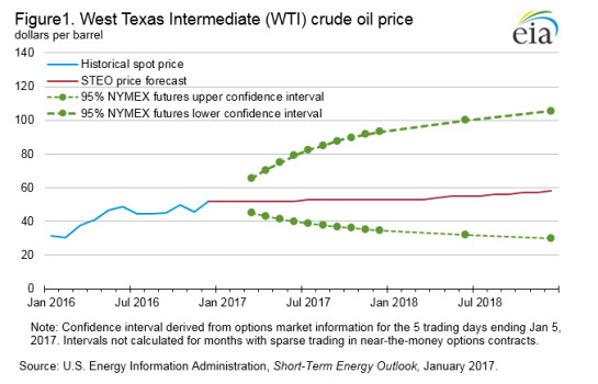 Average crude oil prices forecast to rise as markets move