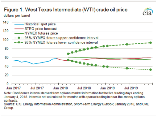 EIA Forecasts Mostly Flat Crude Oil Prices and Increasing