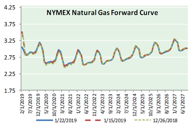 Natural Gas News – January 23, 2019