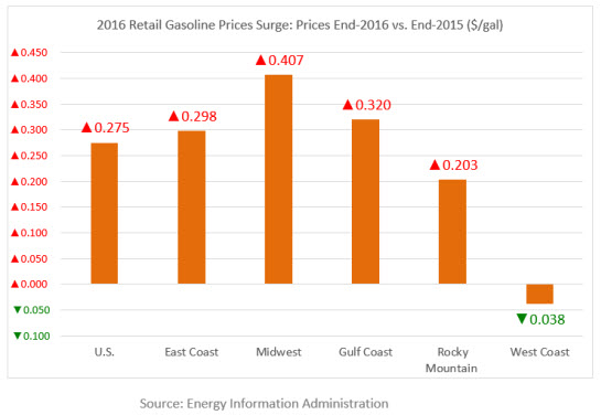 Year-in-Review Gasoline and Diesel Prices: Retail Fuel Prices Surge Above Last Year's Levels