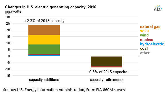 Wholesale power prices in 2016 fell, reflecting lower natural gas prices