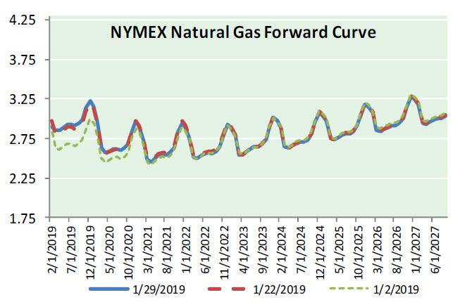 Natural Gas News – January 30, 2019