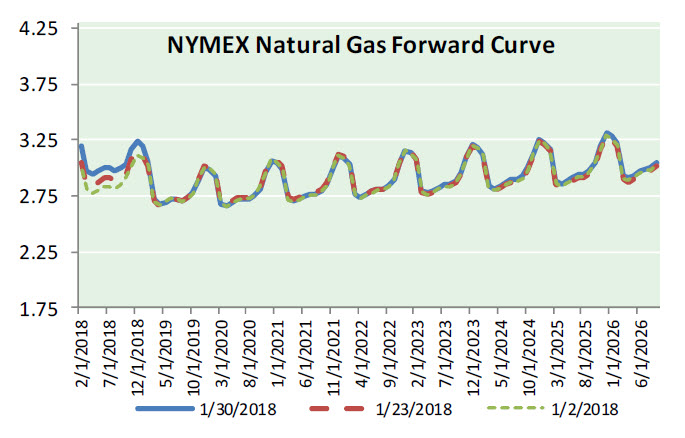 Natural Gas News – January 31, 2018