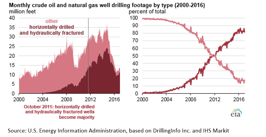 Horizontal Fracking Make Up Majority of New Oil & Gas Wells