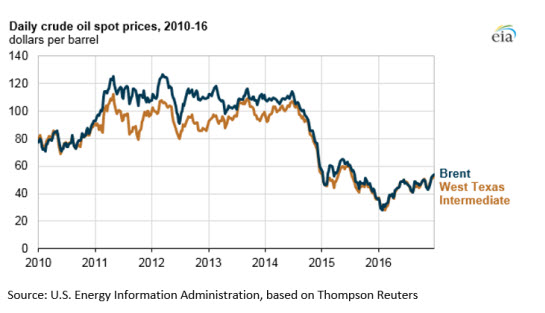 Crude oil prices increased in 2016, still below 2015