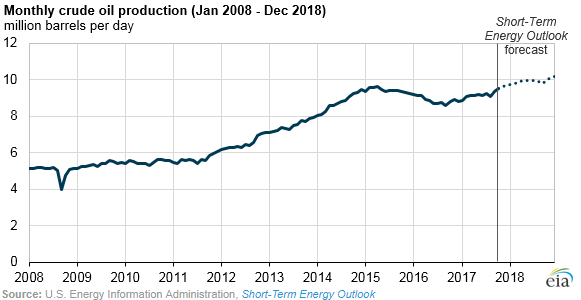 U.S. Crude Oil Production Expected to Increase through End of 2017, Setting Up Record 2018