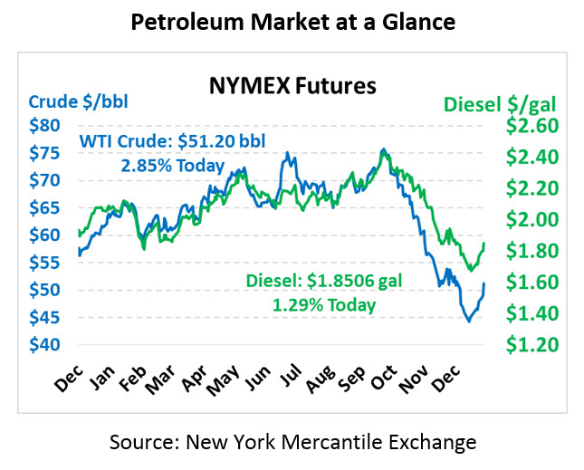 EIA Shows Large Diesel Build, Prices Still Rallying