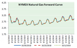 Nat Gas News – October 31, 2018