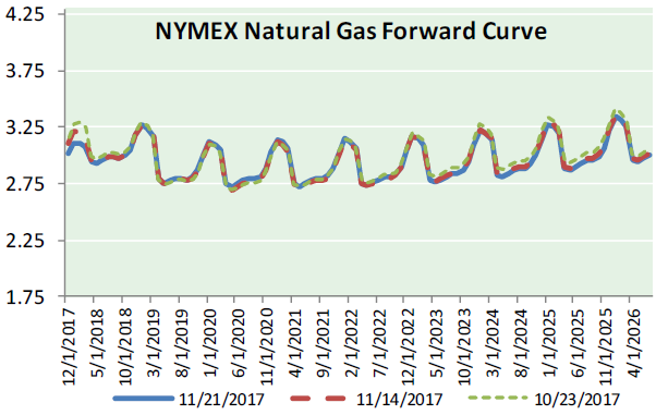 Nat Gas News – November 22, 2017