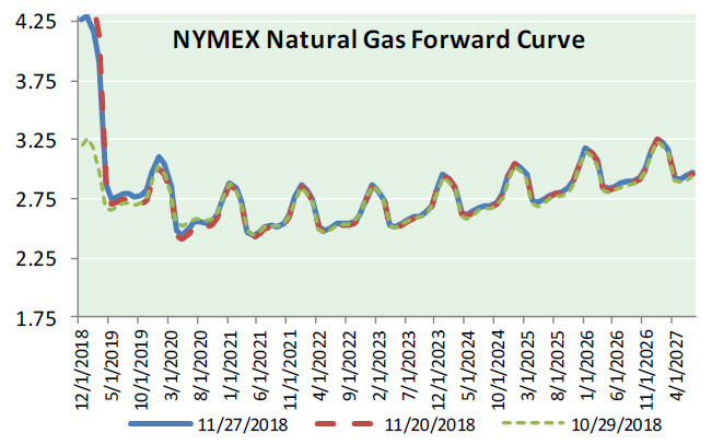 Nat Gas News – November 28, 2018