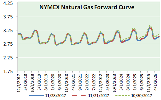 Natural Gas News – November 29, 2017