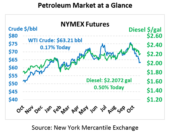 Petroleum Market at a Glance - NYMEX Futures 11-6-2018