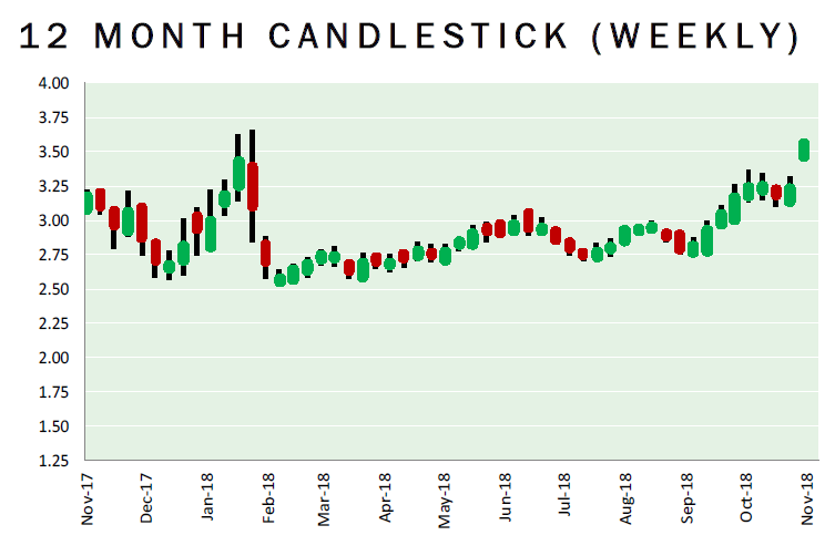 Mansfield Energy - Natural Gas News - 12 Month Candlestick (Weekly) 11-6-201811-6-2018 9-53-39 AM
