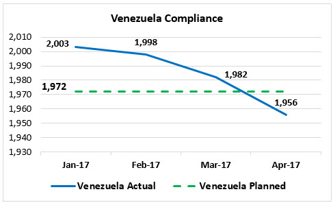 OPEC Compliance January-April 2017: A Chart Series
