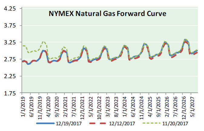 Natural Gas News – December 29, 2017
