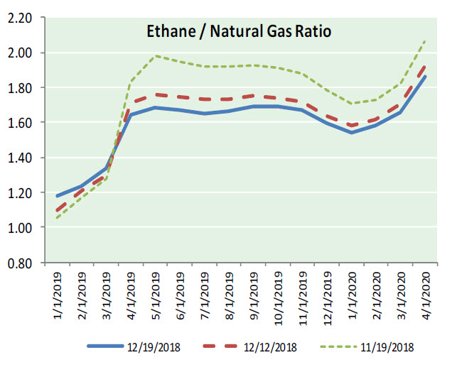 Natural Gas News – December 20, 2018