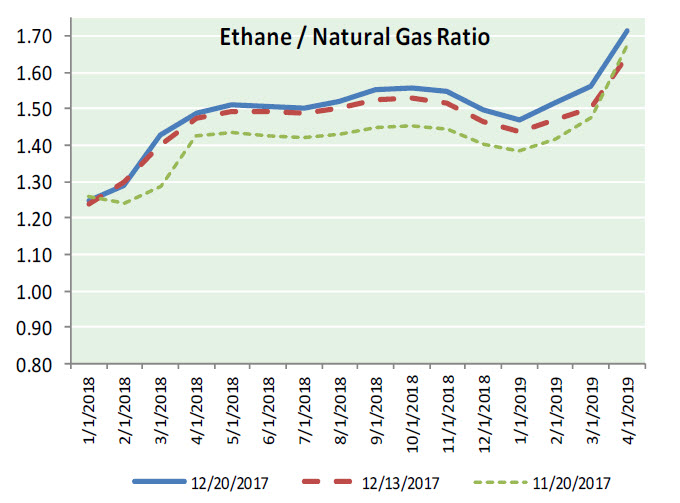 Natural Gas News – December 21, 2017