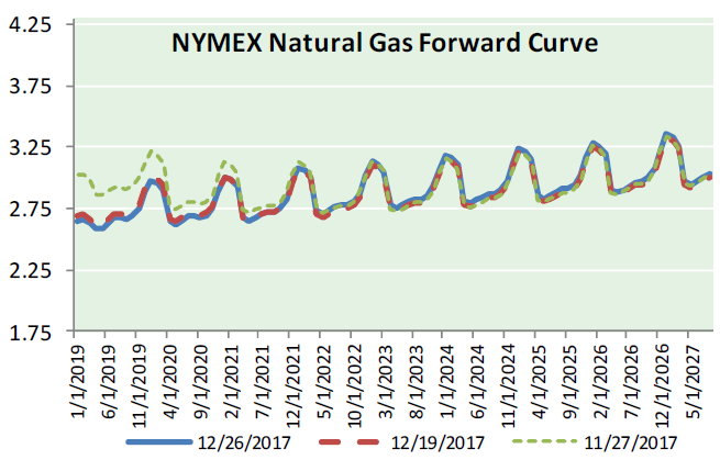 Natural Gas News – December 27, 2017