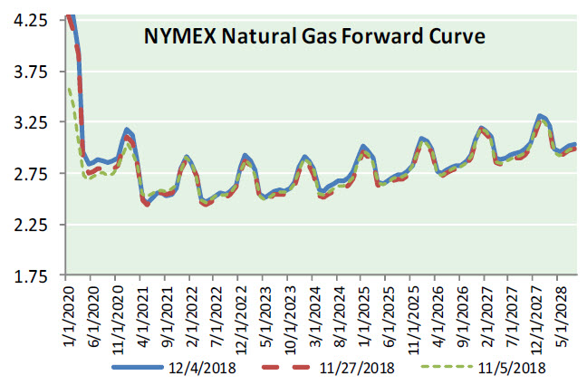 Natural Gas News – December 5, 2018