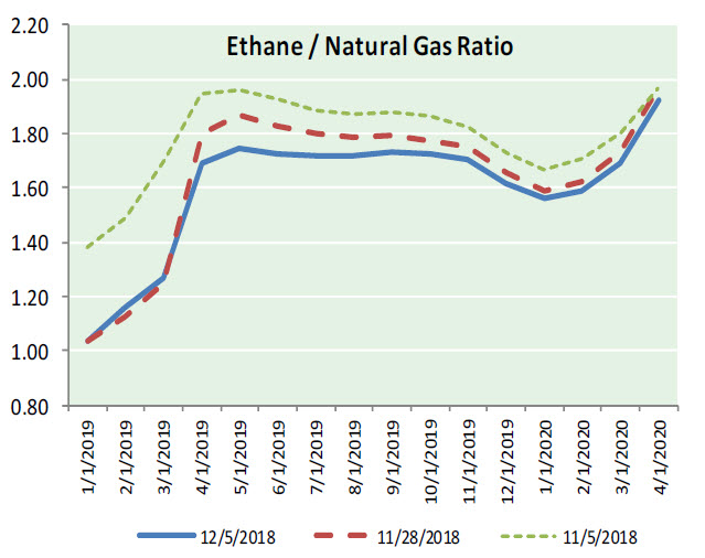 Natural Gas News – December 6, 2018