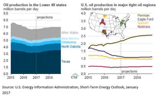 Major U.S. tight oil-producing states expected to drive production gains through 2018