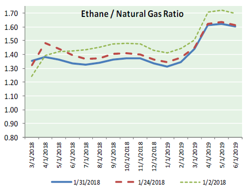Natural Gas News – February 1, 2018