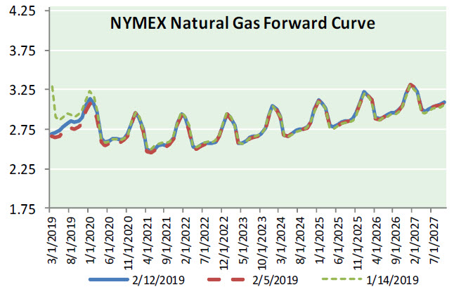 Natural Gas News – February 13, 2019