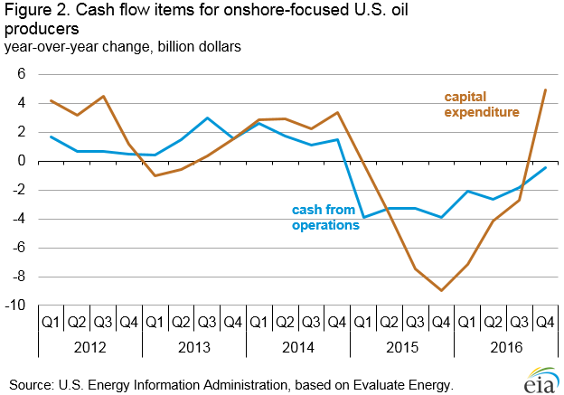 U.S. oil producers issued record equity in 2016 and increased investment in the final quarter