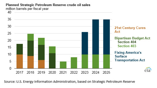 Strategic Petroleum Reserve sales expected to start this month