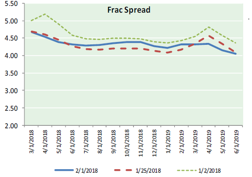 Natural Gas News – February 2, 2018