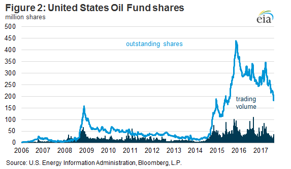 Exchange-Traded Funds Play an Increasing Role in Oil Futures Markets