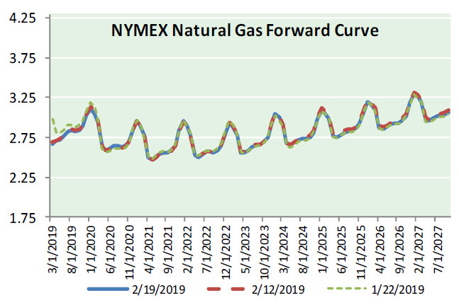 Natural Gas News – February 20, 2019