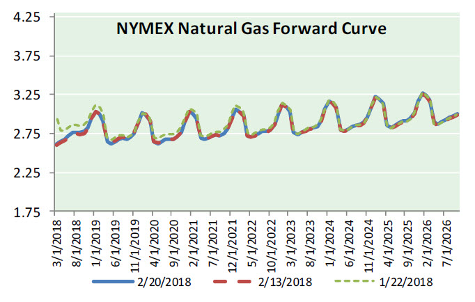 Natural Gas News – February 21, 2018