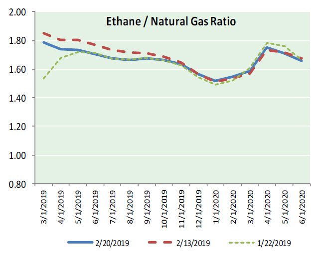 Natural Gas News – February 21, 2019