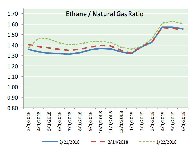Natural Gas News – February 22, 2018