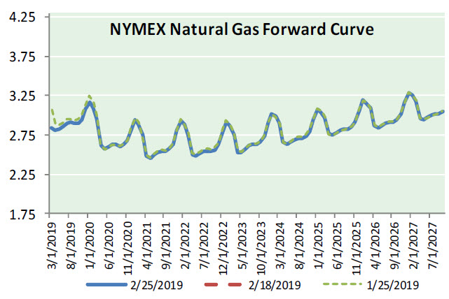 Natural Gas News – February 27, 2019