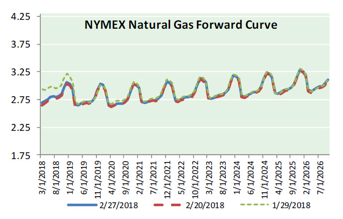 Natural Gas News – February 28, 2018