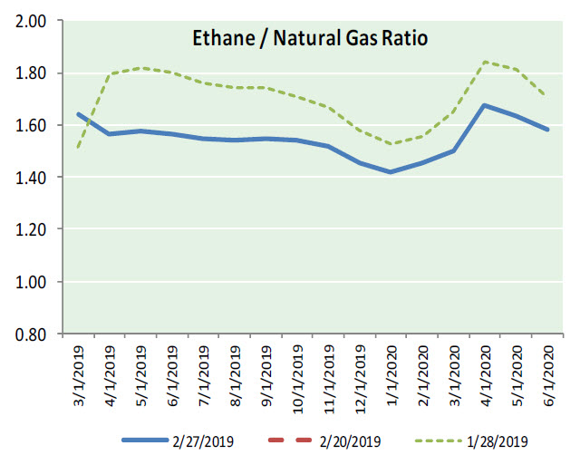 Natural Gas News – February 28, 2019