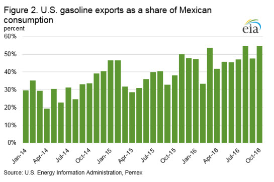 Mexican gasoline market reforms could influence U.S. gasoline export trends