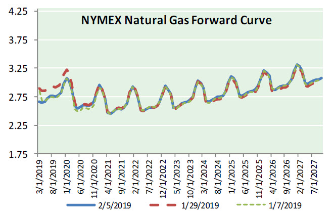 Natural Gas News – February 6, 2019