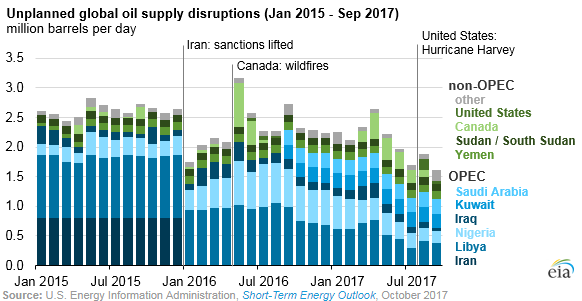 September unplanned global oil supply disruptions fall to lowest level since January 2012