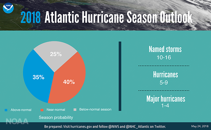 Hurricane Season is Here – Are You Prepared?