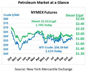 NYMEX PRICING CHART DECEMBER 2, 2019