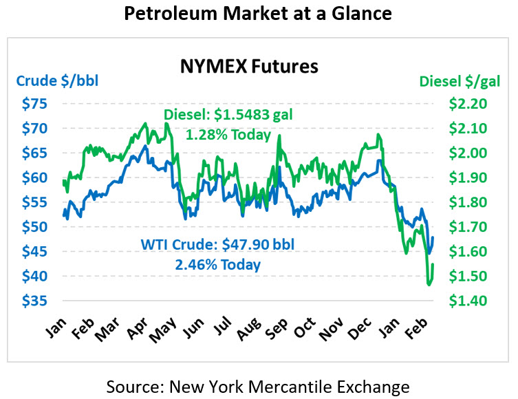 Market is Rebounding Ahead of OPEC+ Meeting