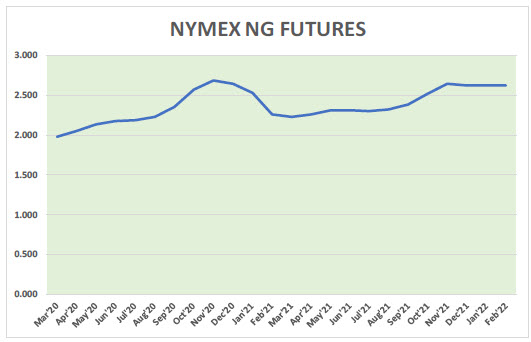 Natural Gas News – March 11, 2020