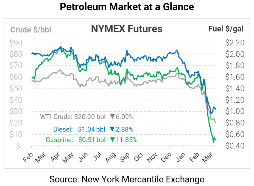 Physical Fuels and Crude Trade Below NYMEX