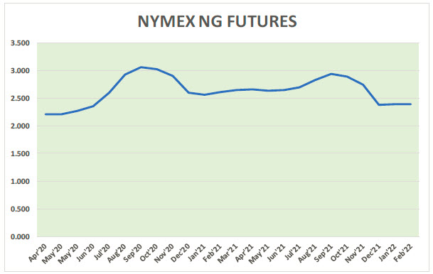 Natural Gas News – April 29, 2020