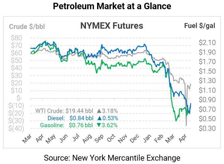 Gasoline's Strength Meets Quick End