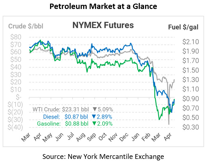 Five Straight Days of Gains, Doubles Crude Price
