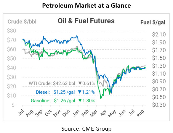Fourth Straight Crude Draw Outweighed by Surprise Gasoline Build